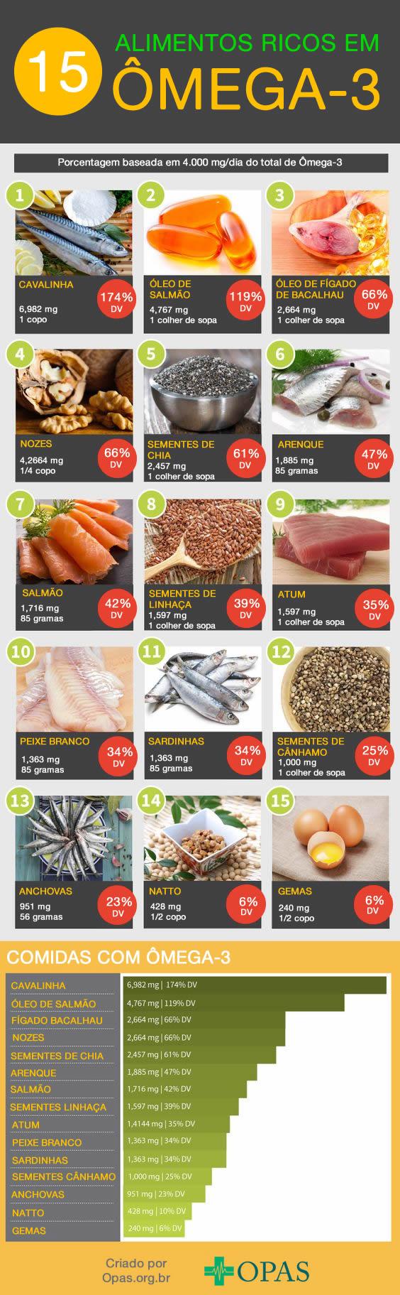 Infográfico Alimentos Ricos em Ômega-3