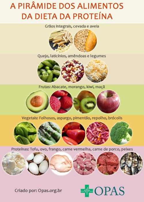 Well-known Alimentos Permitidos na Dieta da Proteína MG11