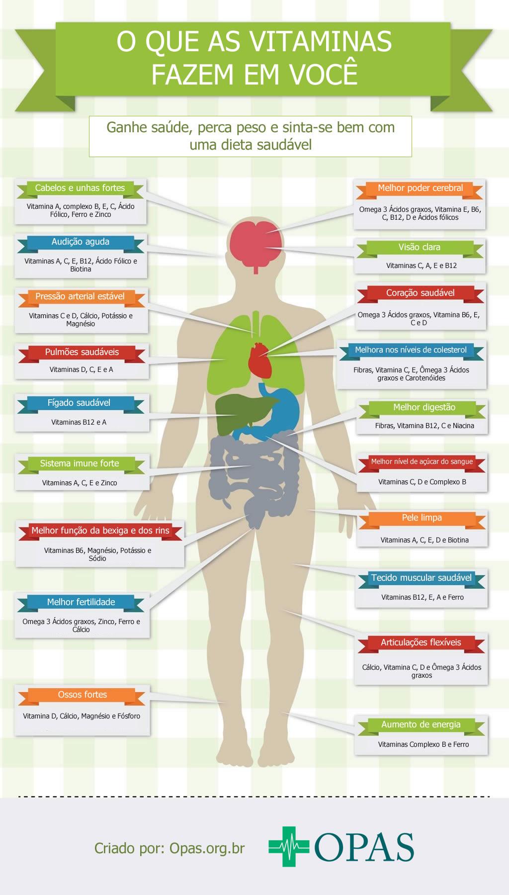 O que as vitaminas fazem em você