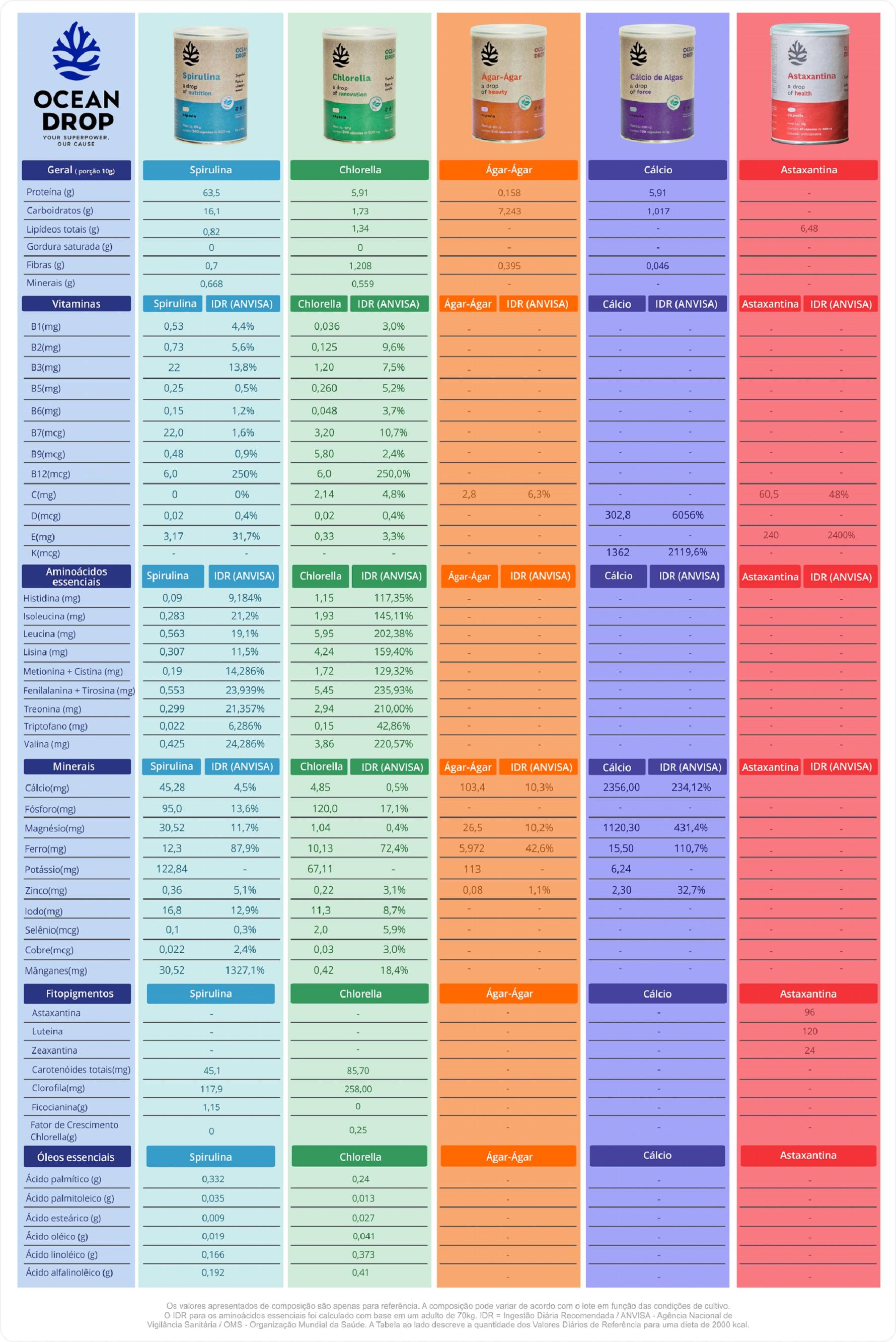 Tabela nutricional superfoods