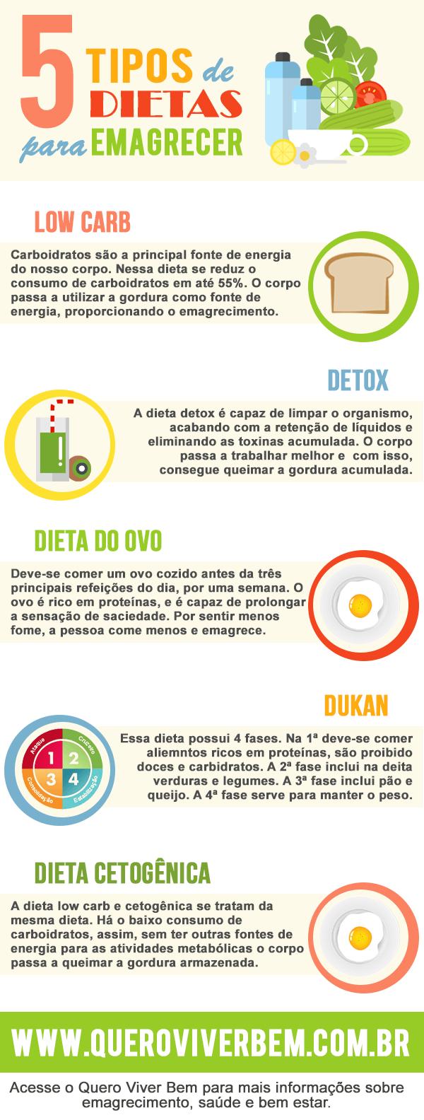 Tipos de dietas para emagrecer