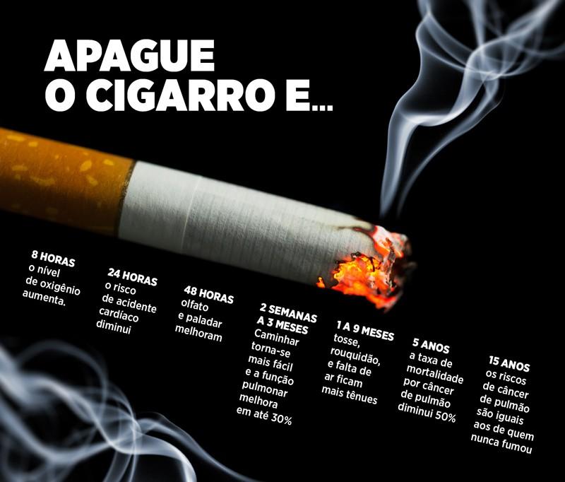 Dados do cigarro: fumar em 15 anos