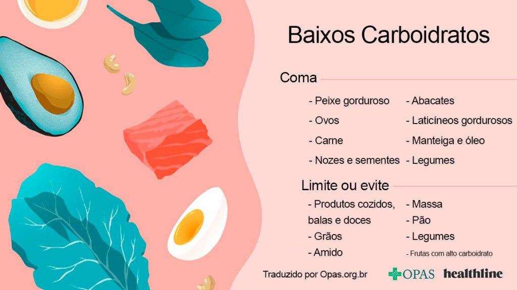 Baixos carboidratos
